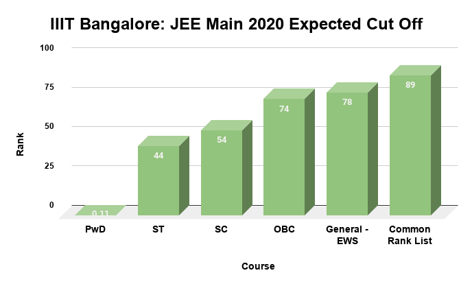 IIIT Bangalore JEE Main 2020 Expected Cut Off