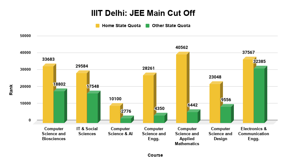 IIIT Delhi JEE Main Cut Off