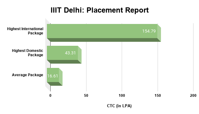 IIIT Delhi Placement Report