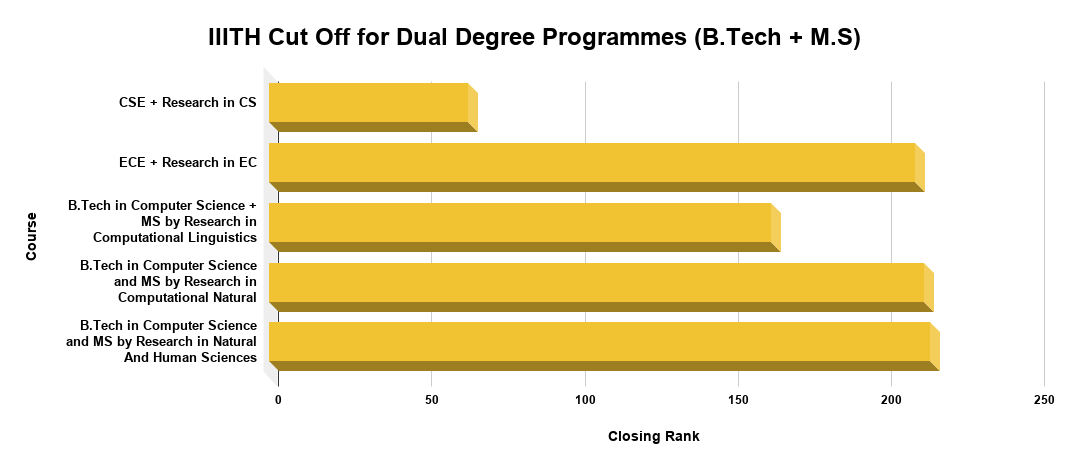 IIITH Cut Off for Dual Degree Programmes (B.Tech + M.S)