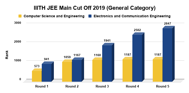 IIITH JEE Main Cut Off 2019 (General Category)