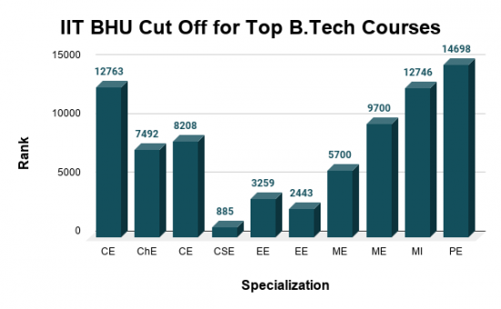 IIT BHU Cut Off for Top B.Tech Courses