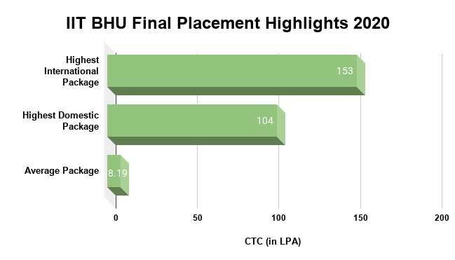 IIT BHU Final Placement Highlights 2020