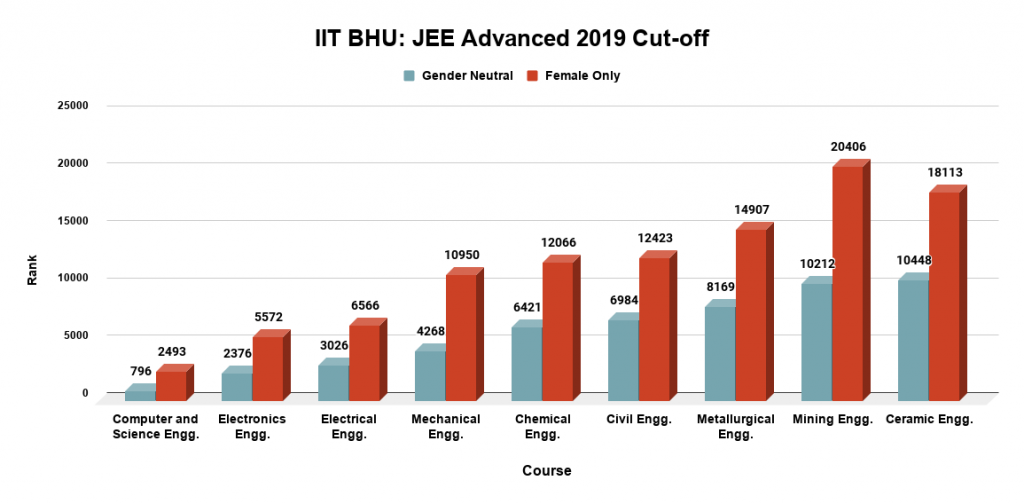 IIT BHU JEE Advanced 2019 Cut off