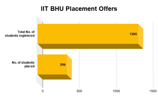 IIT BHU Placement Offers