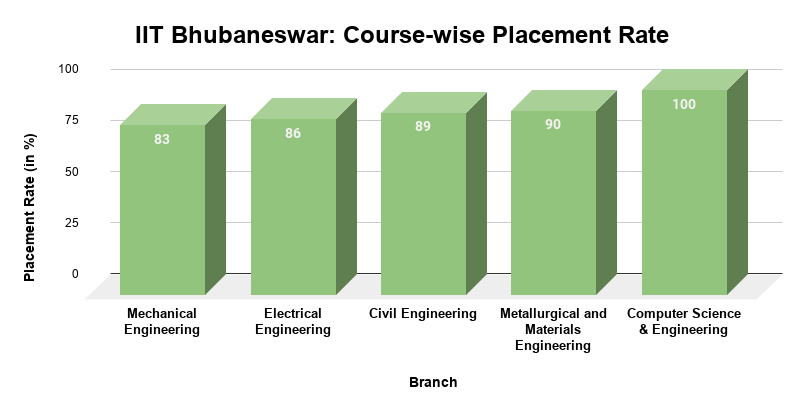 IIT Bhubaneswar Course-wise Placement Rate