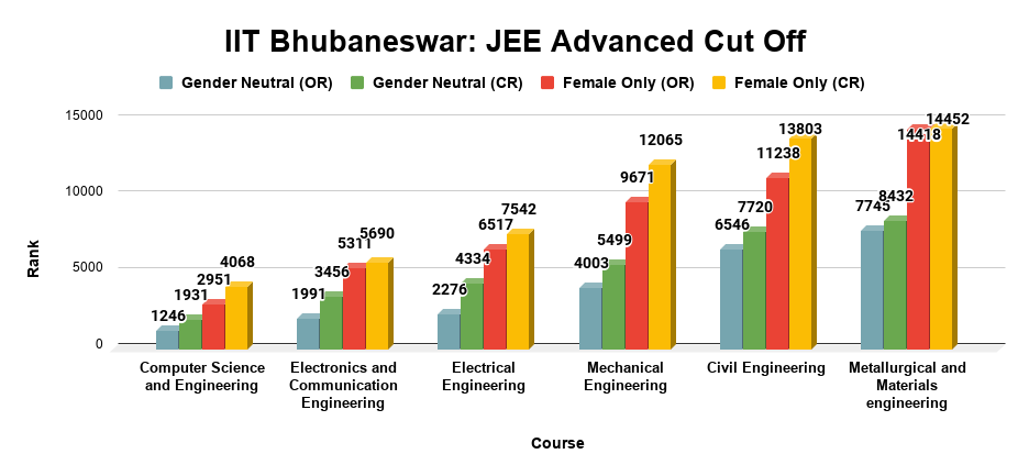 IIT Bhubaneswar JEE Advanced Cut Off