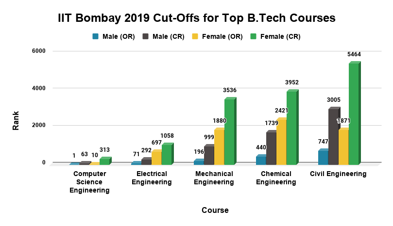 IIT Bombay 2019 Cut-Offs for Top B.Tech Courses