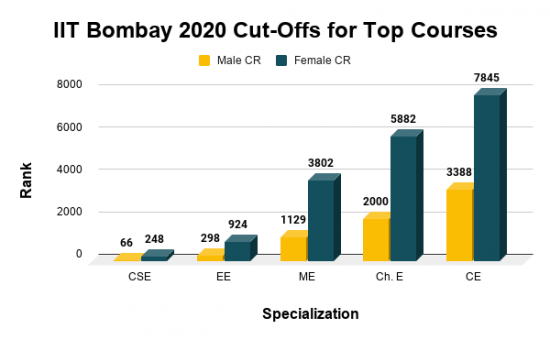 IIT Bombay 2020 Cut-Offs for Top Courses