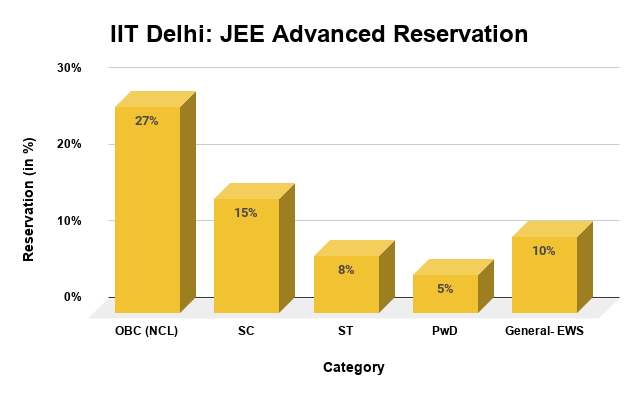 IIT Delhi JEE Advanced Reservation