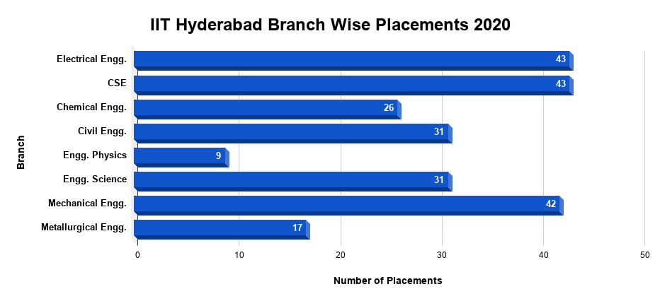 IIT Hyderabad Branch Wise Placements 2020