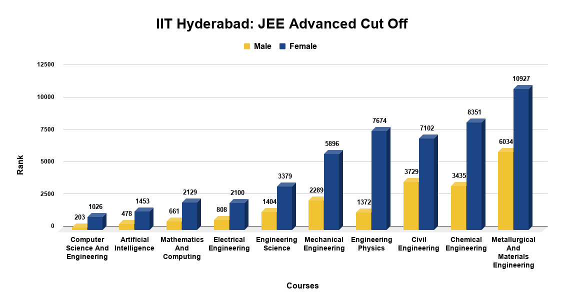 IIT Hyderabad JEE Advanced Cut Off