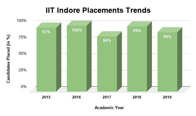 IIT Indore Placements Trends