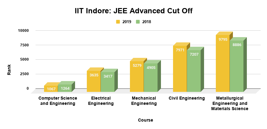 IIT Indore JEE Advanced Cut Off