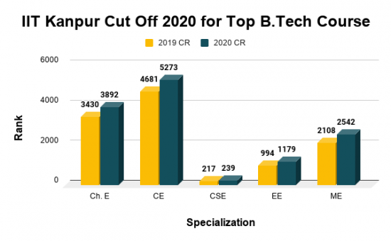 IIT Kanpur Cut Off 2020 for Top B.Tech Course
