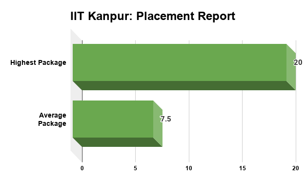 IIT Kanpur Placement Report
