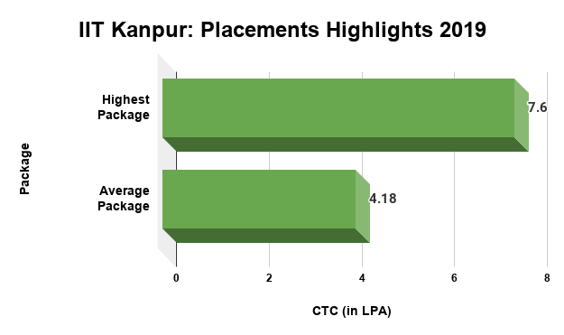 IIT Kanpur Placements Highlights 2019