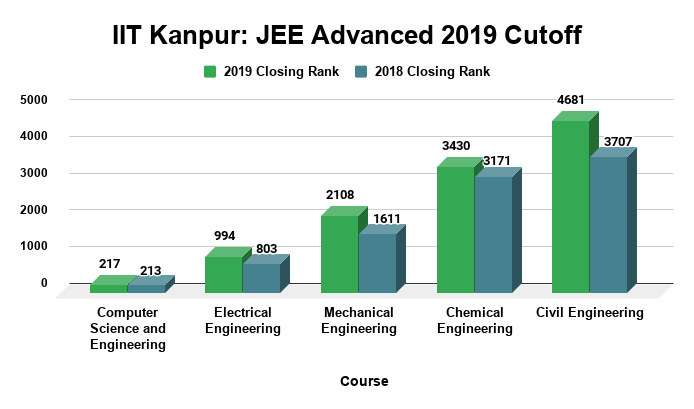 IIT Kanpur JEE Advanced 2019 Cutoff
