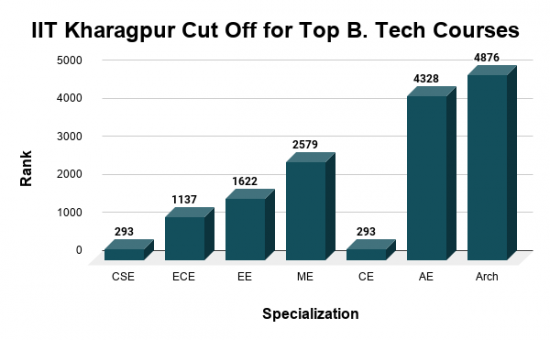 IIT Kharagpur Cut Off for Top B. Tech Courses