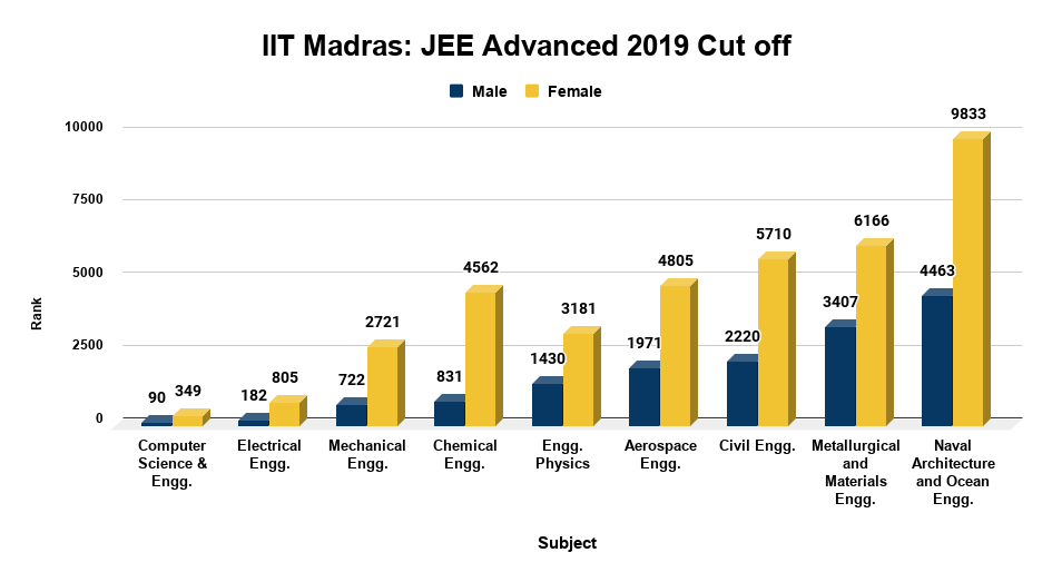 IIT Madras JEE Advanced 2019 Cut off