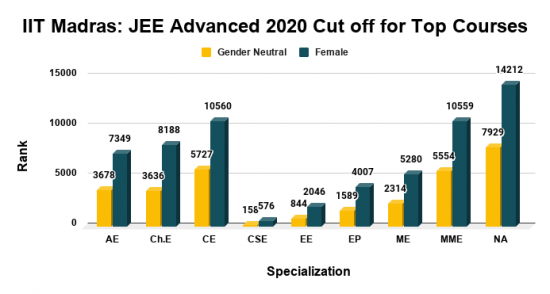 IIT Madras JEE Advanced 2020 Cut off for Top Courses