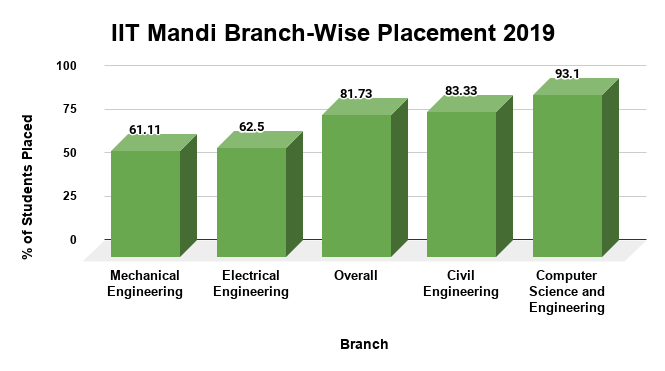 IIT Mandi Branch Wise Placement 2019