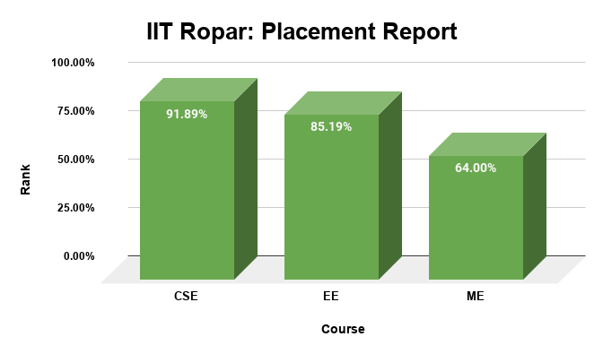 IIT Ropar Placement Report