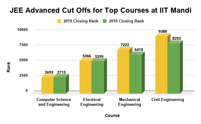 JEE Advanced Cut Offs for Top Courses at IIT Mandi