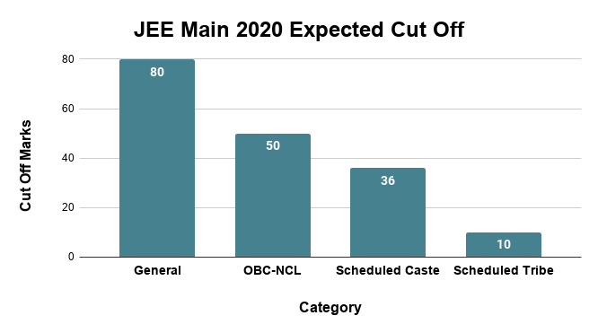 JEE Main 2020 Expected Cut Off