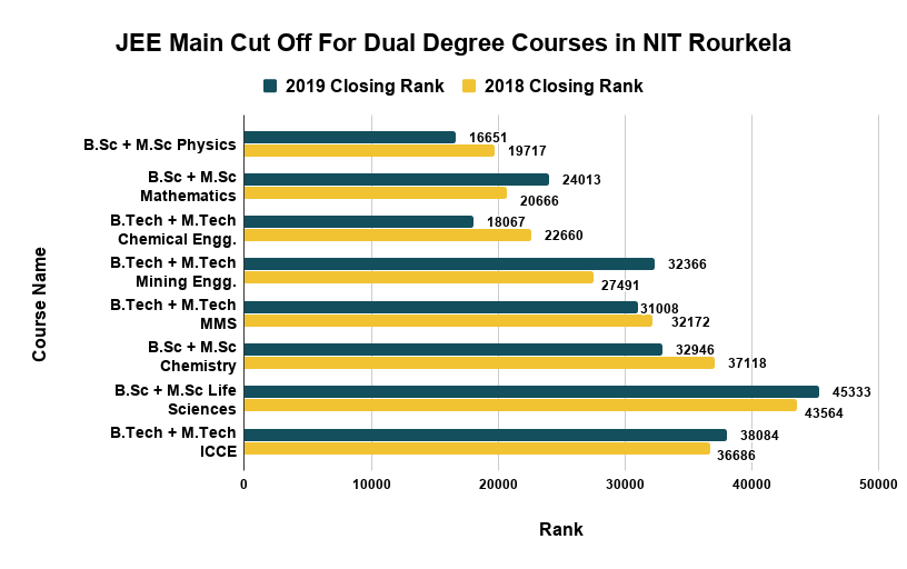 JEE Main Cut Off For Dual Degree Courses in NIT Rourkela