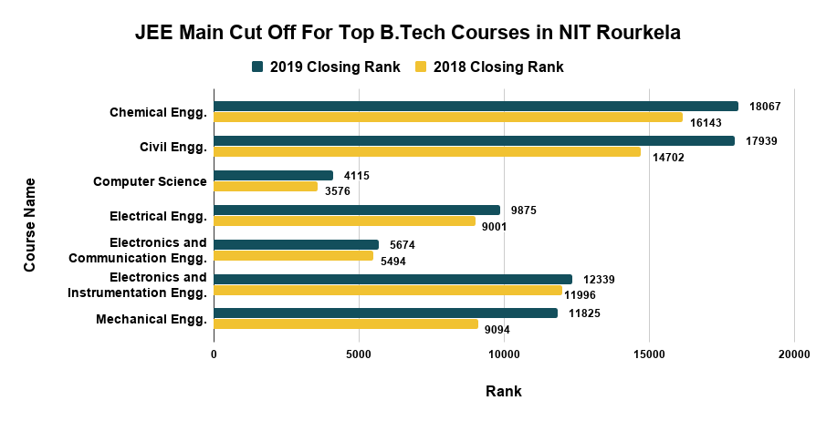 JEE Main Cut Off For Top B.Tech Courses in NIT Rourkela