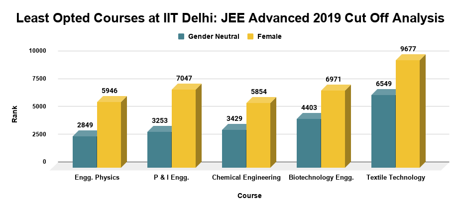 Least Opted Courses at IIT Delhi JEE Advanced 2019 Cut Off Analysis