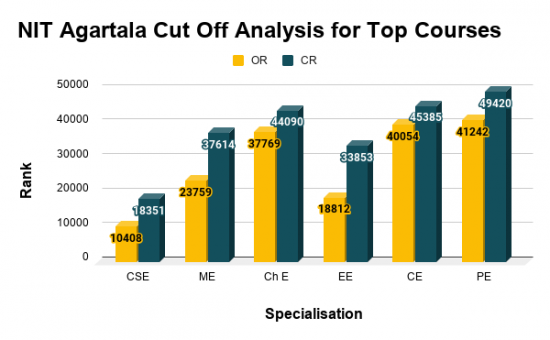 NIT Agartala Cut Off Analysis for Top Courses