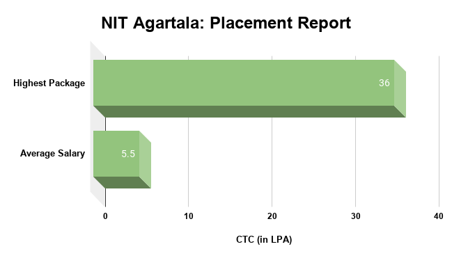 NIT Agartala Placement Report