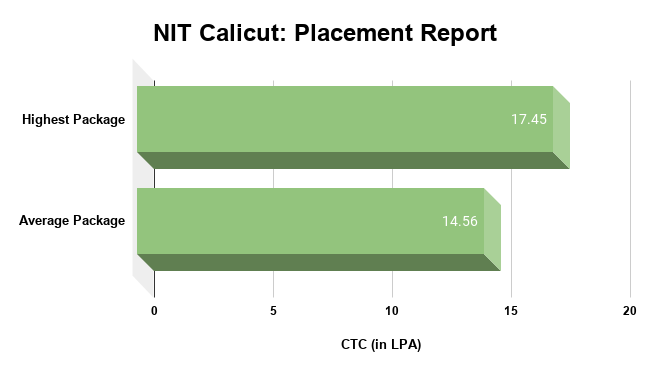NIT Calicut Placement Report