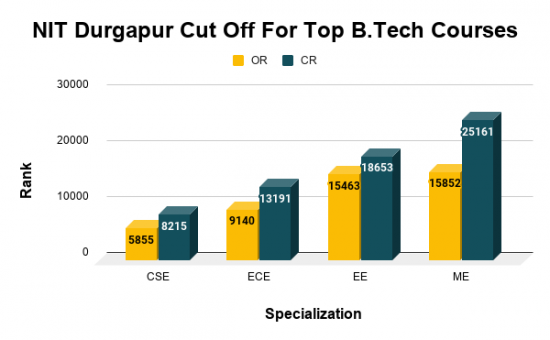 NIT Durgapur Cut Off For Top B.Tech Courses