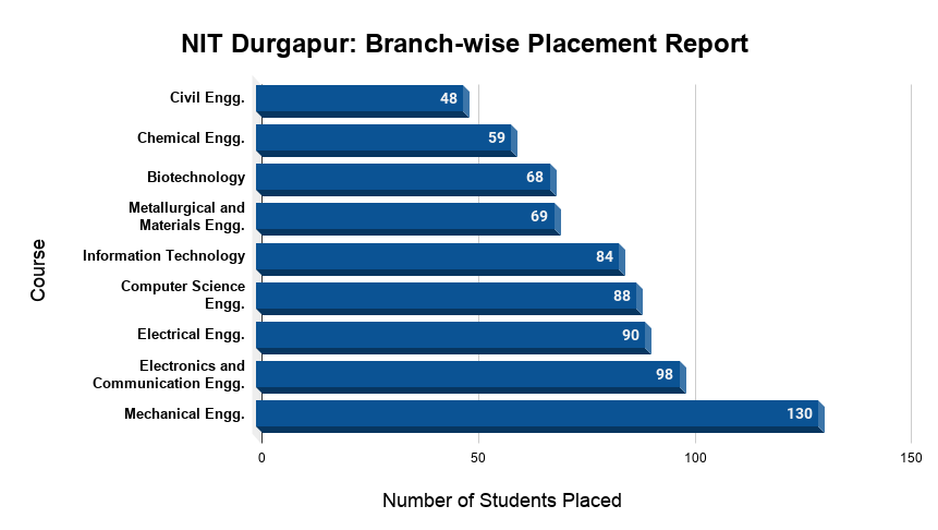NIT Durgapur Branch-wise Placement