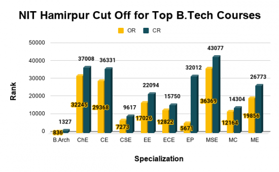 NIT Hamirpur Cut Off for Top B.Tech Courses