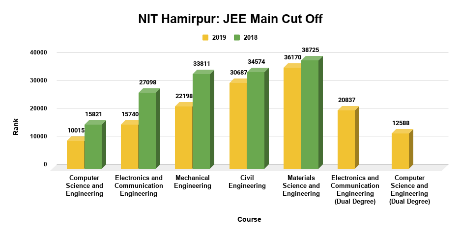 JEE Main Cut Off for Top Courses at NIT Hamirpur