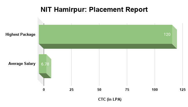 NIT Hamirpur Placement Report