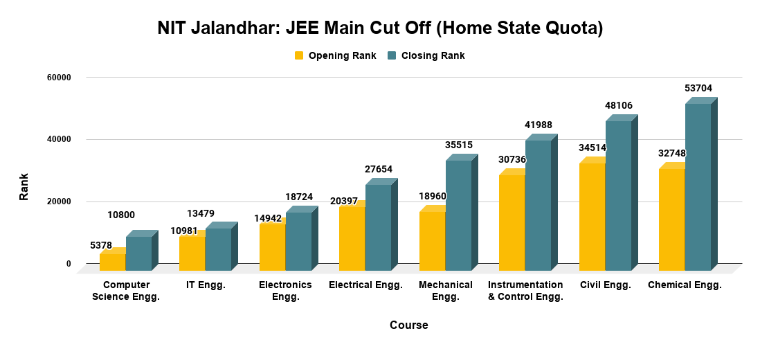 NIT Jalandhar JEE Main Cut Off (Home State Quota)
