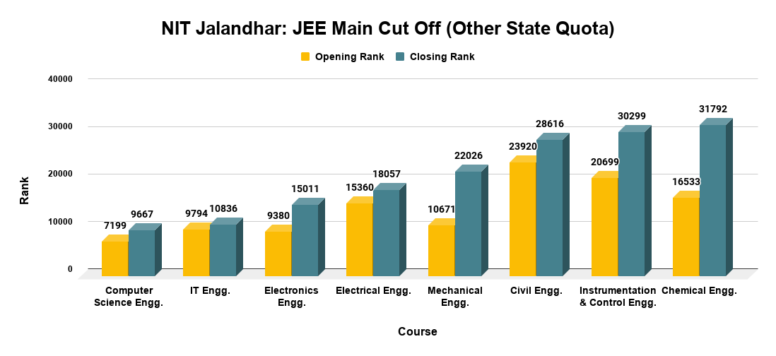 NIT Jalandhar JEE Main Cut Off (Other State Quota)