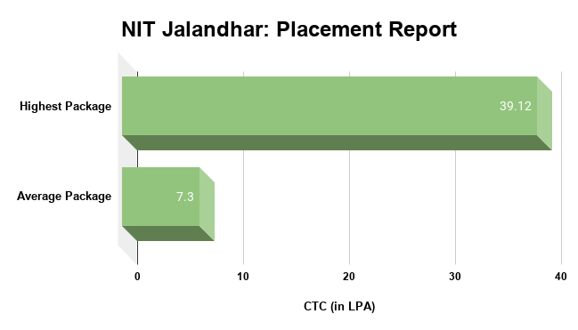NIT Jalandhar Placement Report