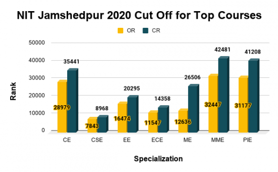 NIT Jamshedpur 2020 Cut Off for Top Courses