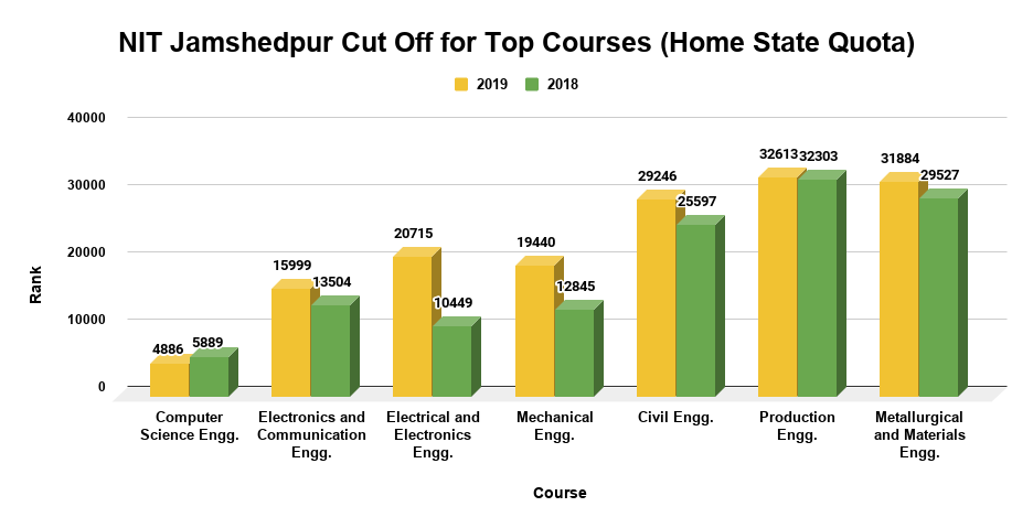 NIT Jamshedpur Cut Off for Top Courses Home State