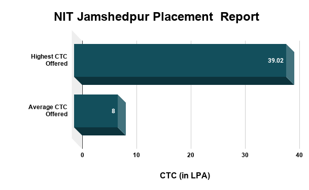 NIT Jamshedpur Placement Report