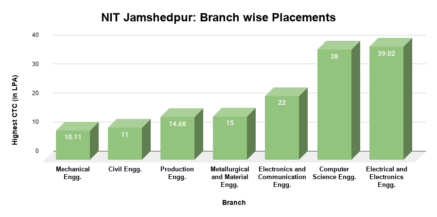NIT Jamshedpur Placements Branchwise