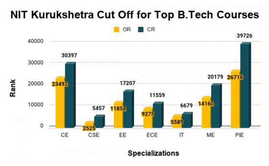 NIT Kurukshetra Cut Off for Top B.Tech Courses