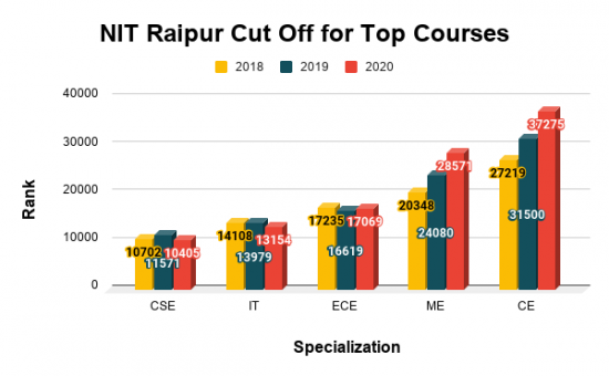NIT Raipur Cut Off for Top Courses