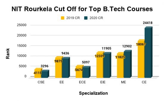 NIT Rourkela Cut Off for Top B.Tech Courses